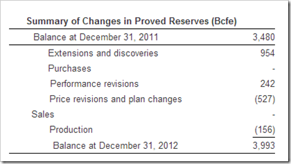 CONSOL Summary of Changes in Proved Reserves