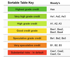 Moodys Ratings Scale