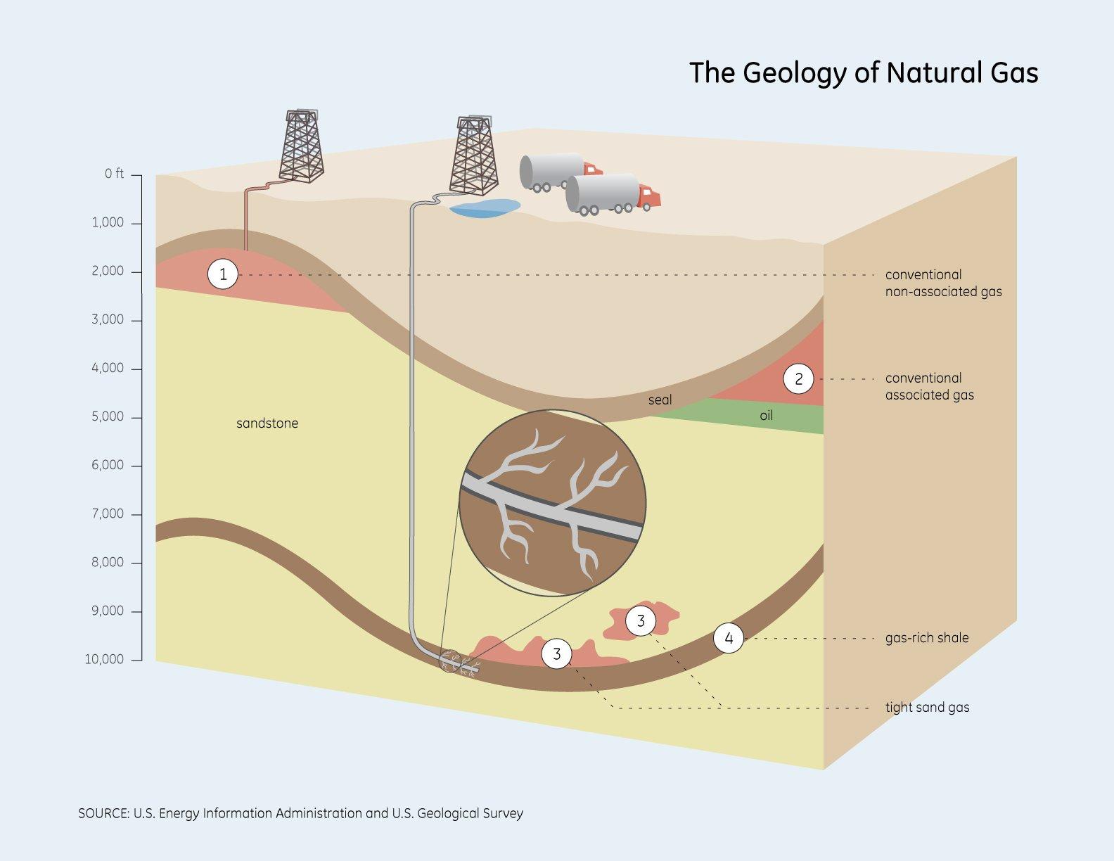 Associated_gas_geology