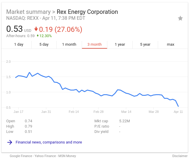 Rex Energy Stock De Listed By Nasdaq As Of April 12th Marcellus